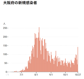 1027大阪感染者.png